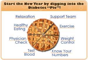 Slices of the diabetes pie