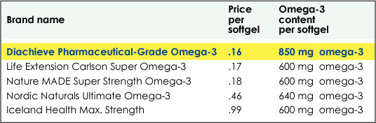 Diachieve Pharmaceutical Grade Omega-3 Comparison Chart.